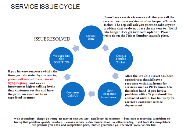 service issue_cycle
