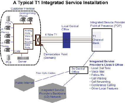 data \u0026 voice t1 valulink Ethernet Connection Diagram t1 integrated_install
