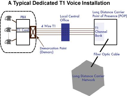 voice t1 connection diagram wiring diagram blog Ethernet Connection Diagram voice t1 connection diagram data wiring diagram today line t1 pinout voice t1 connection diagram