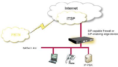 sip trunking_diagram